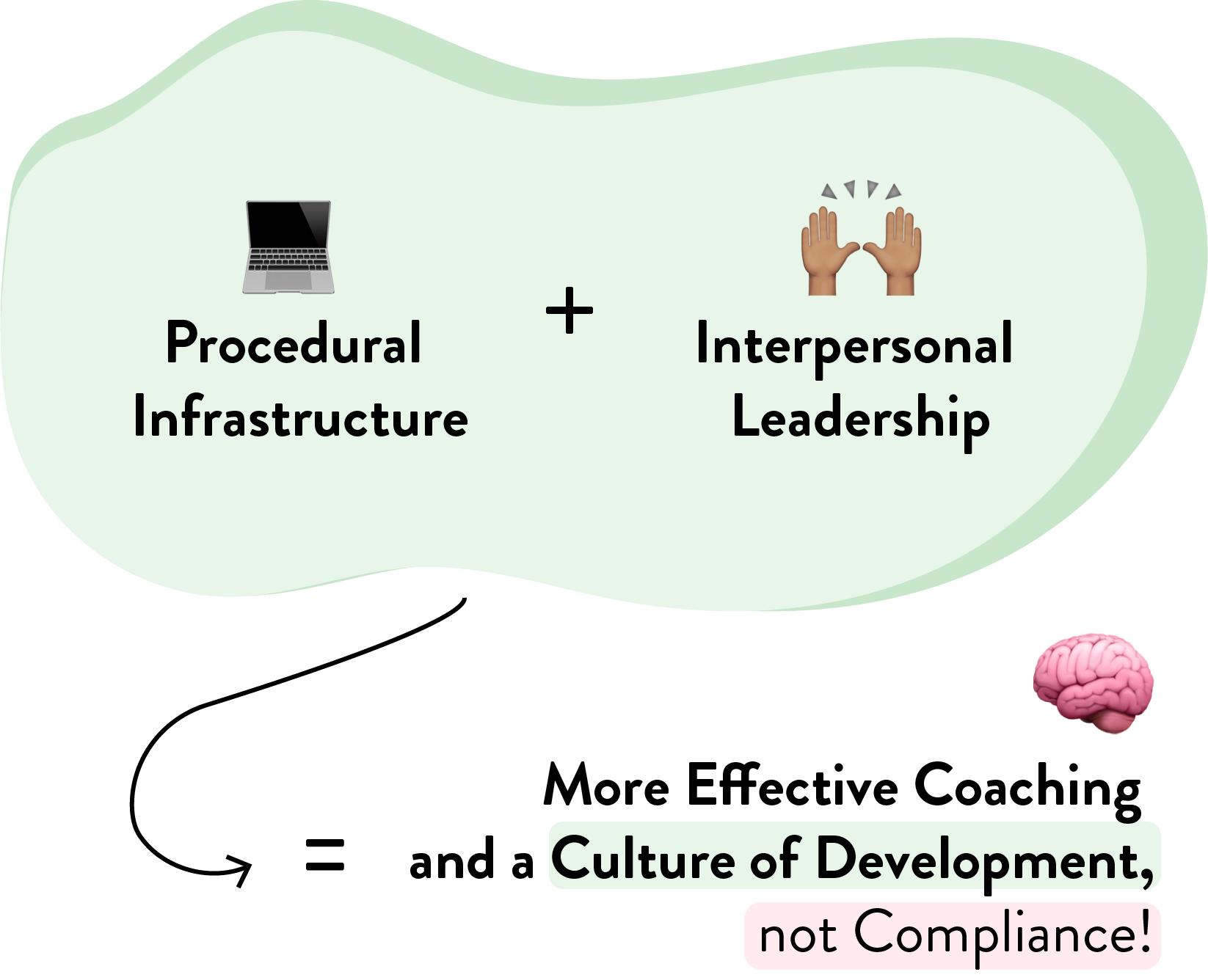 procedural infrastructure + interpersonal leadership graphic@2x